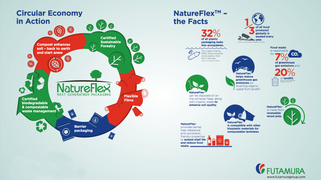 Infographic facts natureflex